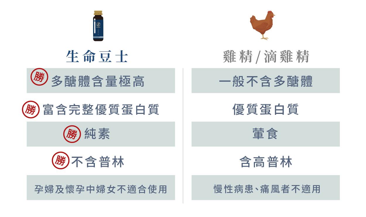 多醣體 雞精